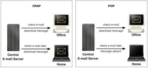 E-mailprogramma instellen: IMAP Vs. POP