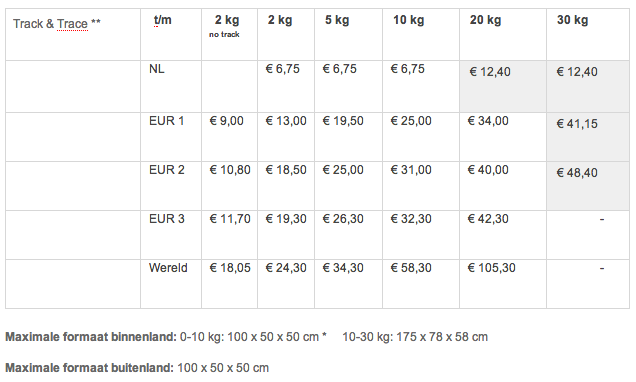 Webshop beginnen: tarieven van PostNL