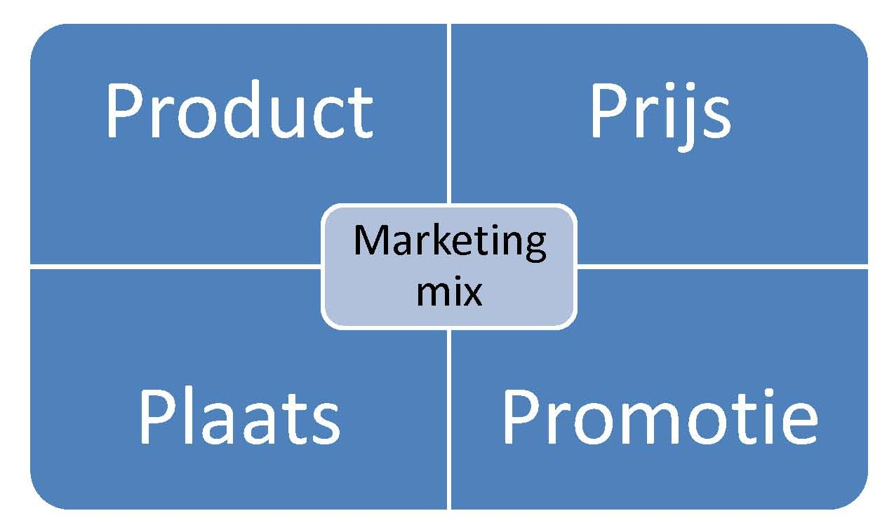 Marketing: een optimale marketingmix