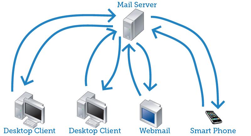 E-mail: de werking van IMAP