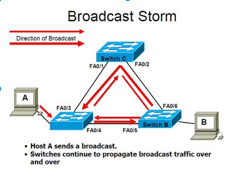 10 Gigabit per seconde: wat is een broadcast storm?