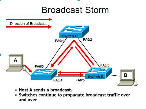 10 Gigabit per seconde: wat is een broadcast storm?