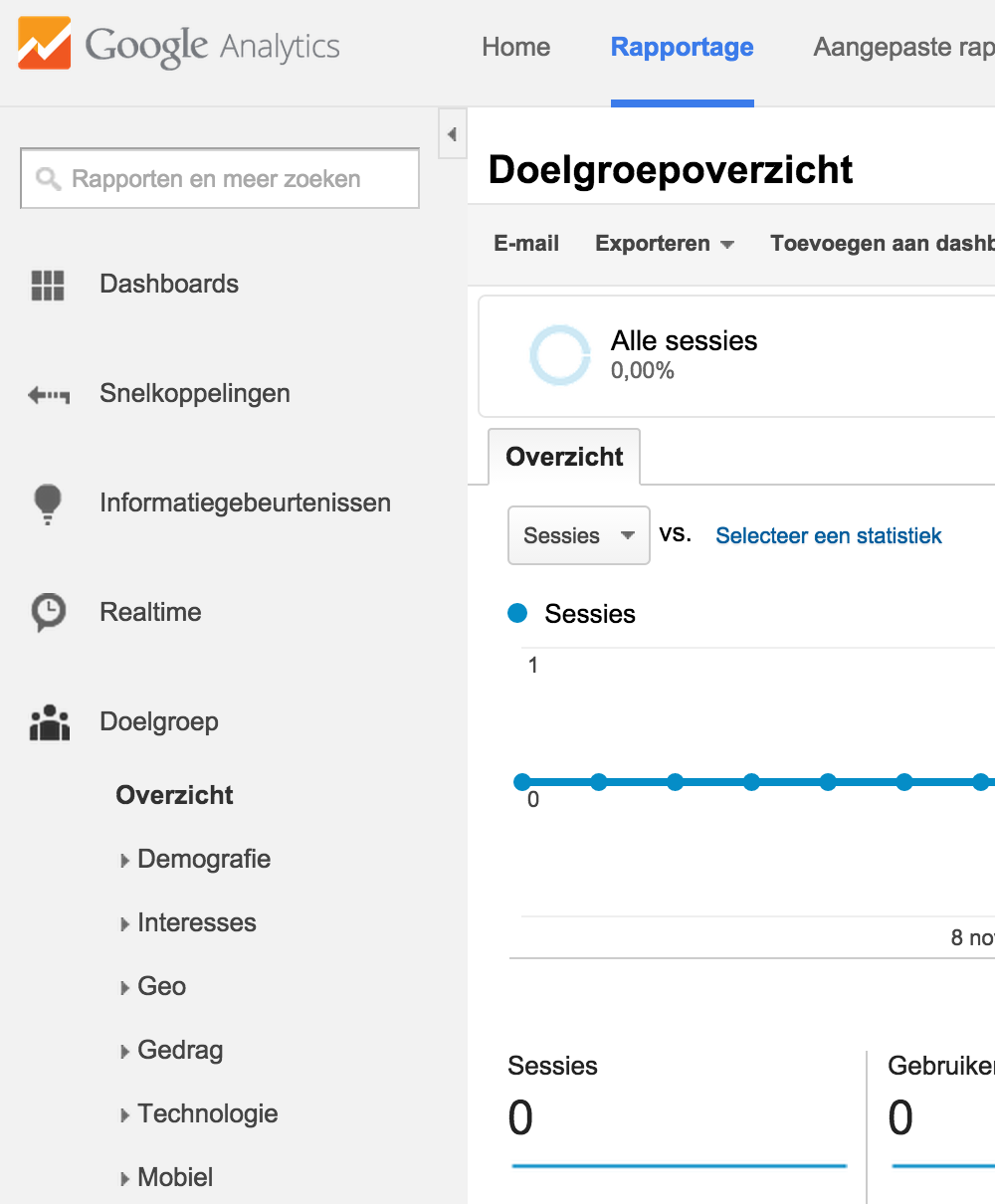 Google Analytics: dashboard