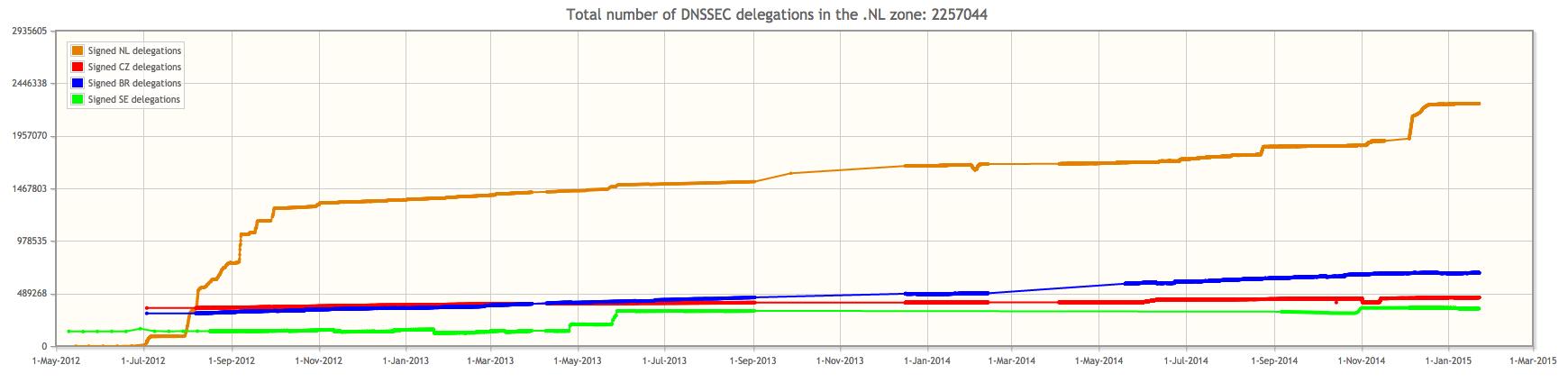 DNSSEC: de twee miljoenste .nl-domeinnaam wordt getekend
