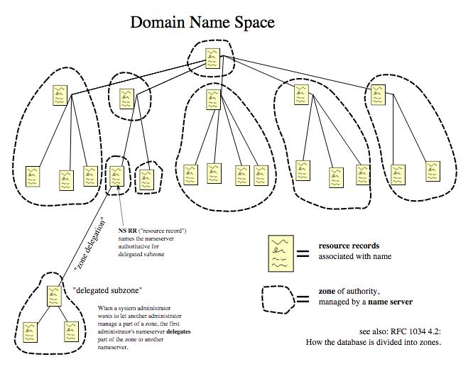 DNSSEC: wat is DNS?