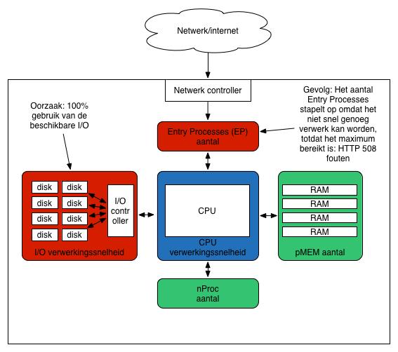 Container hosting: CloudLinux en teveel I/O-verbruik