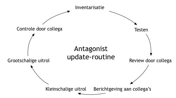 Software-updates bij Antagonist: een uitgekiende routine