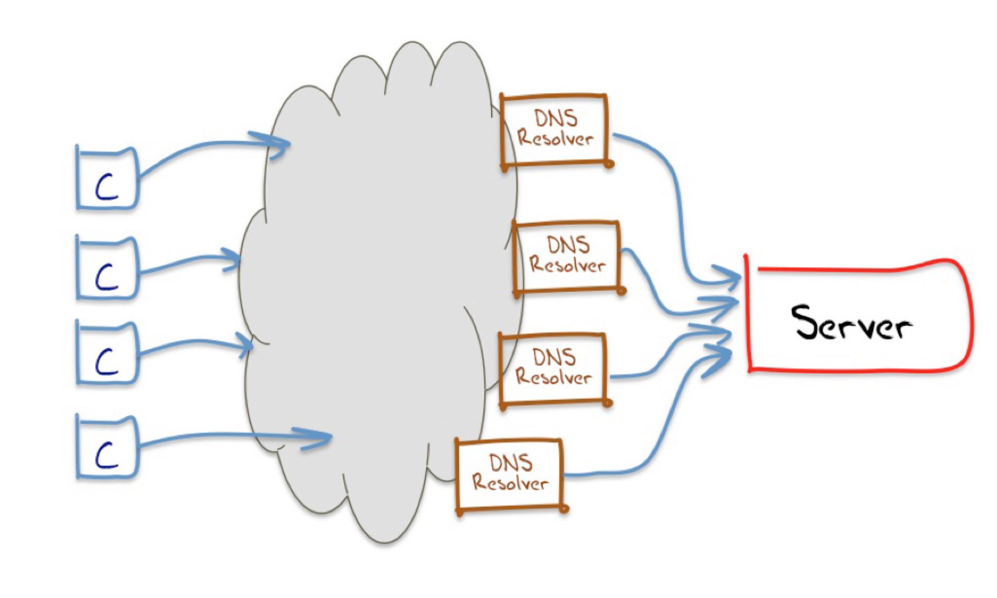 DNS uitgelegd: resolver