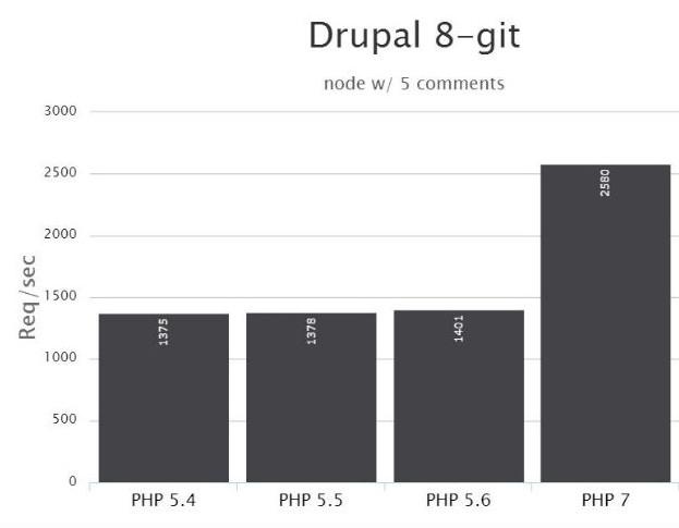 Welke PHP-versie kiezen: PHP 7 benchmark Drupal