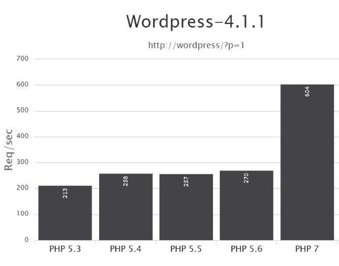 Welke PHP-versie kiezen: PHP 7 benchmark WordPress