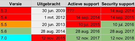 Welke PHP-versie kiezen: PHP support table