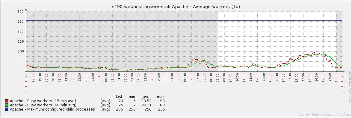 Monitoring bij Antagonist: Apache