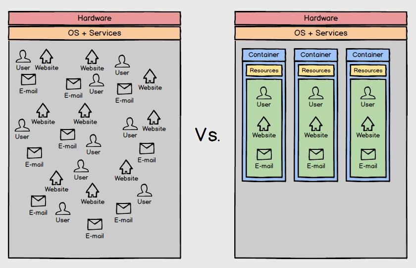 Het gloednieuw platform van Antagonist: shared webhosting vs. containerisatie
