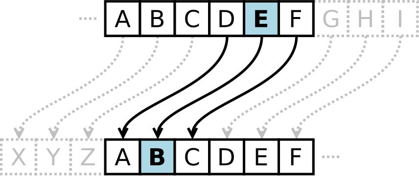 SSL en TLS uitgelegd: caesar cipher