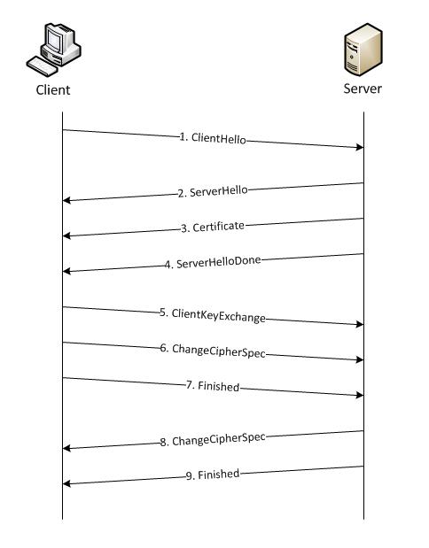 SSL en TLS uitgelegd: handshake