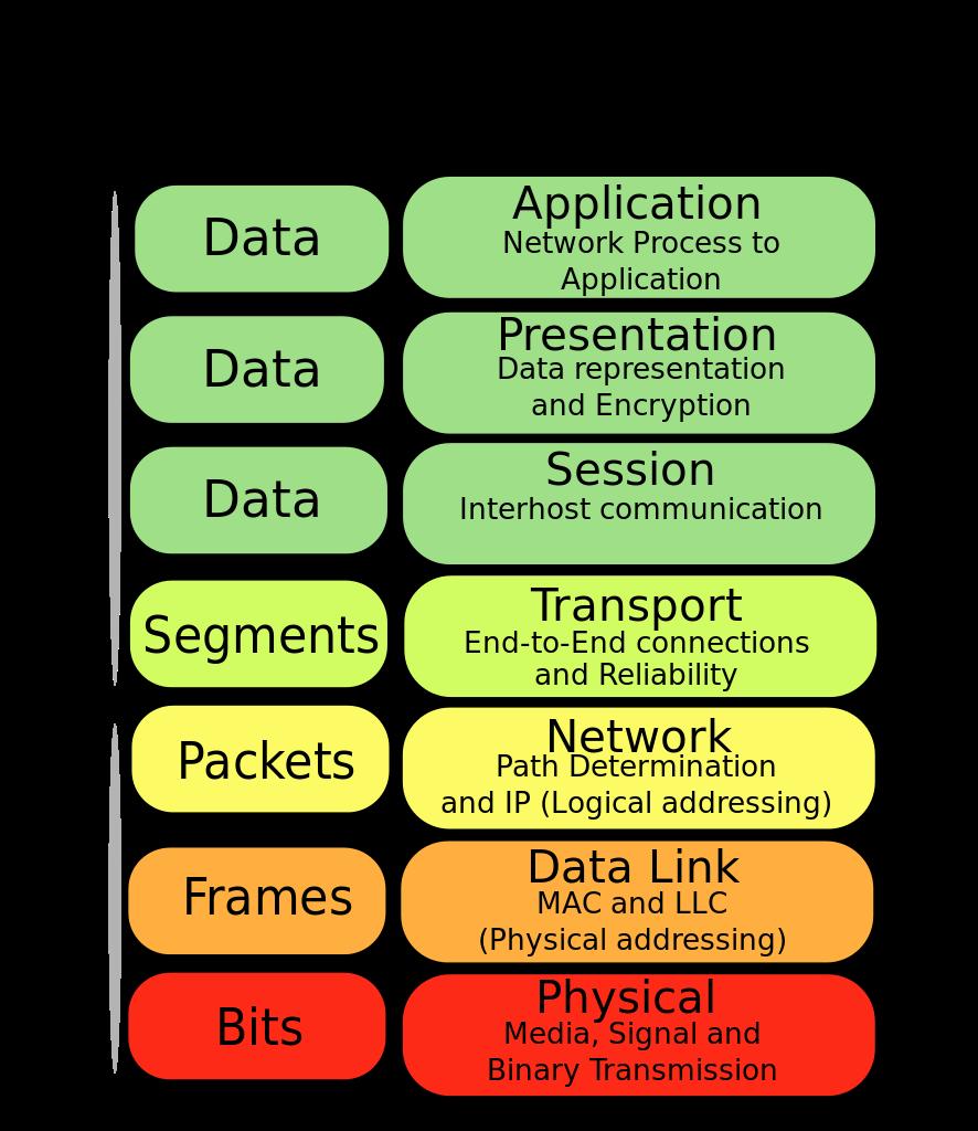 SSL en TLS uitgelegd: OSI model