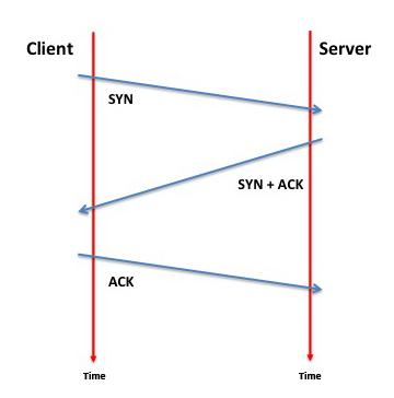 SSL en TLS uitgelegd: TCP handshake