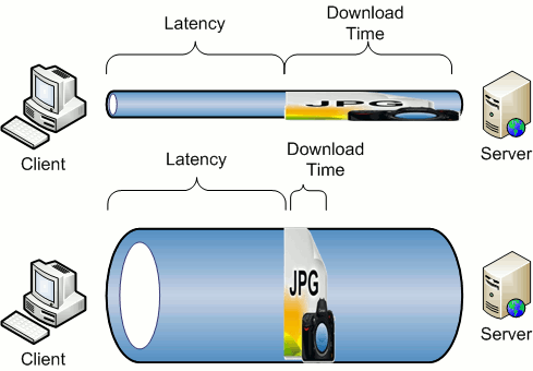 Netneutraliteit uitgelegd: bandbreedte versus latency
