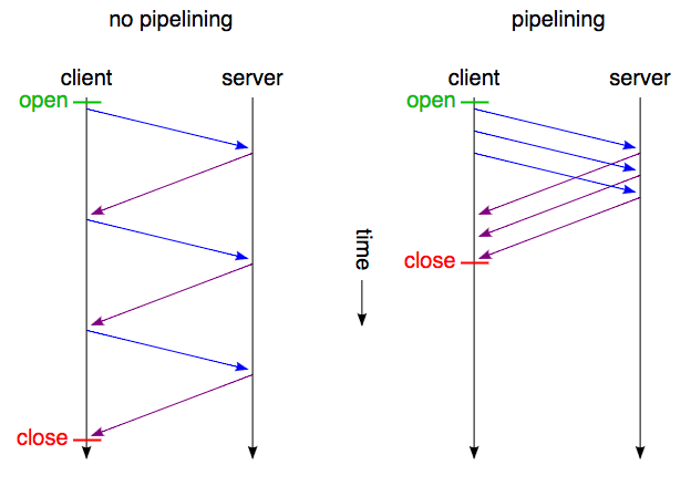 Wat is pipelining?