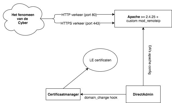 De implementatie van Basis SSL bij Antagonist: de certificaatmanager