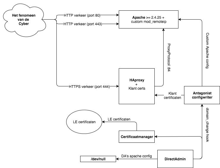 De implementatie van Basis SSL bij Antagonist: poort 444 bij HAProxy