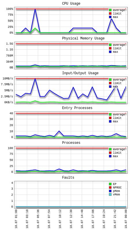 Hoe LVE Stats 1 het verbruik in grafieken toont