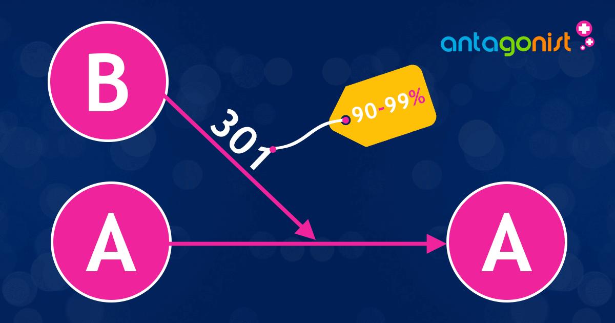 Redirects zijn een krachtige SEO-techniek: het domein neemt 90%-99% van de originele linkwaarde mee!