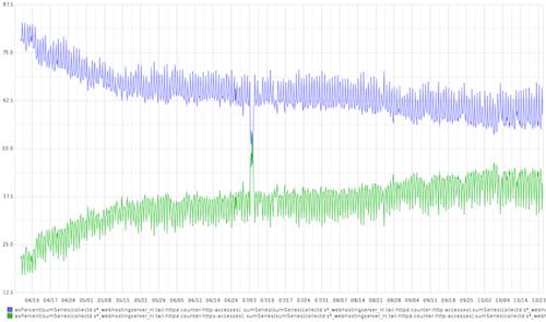 Een terugblik op gratis SSL: de impact weergegeven in een grafiek.