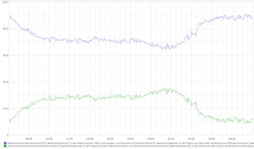De impact van gratis SSL: HTTP/1.1 vs. HTTP/2.