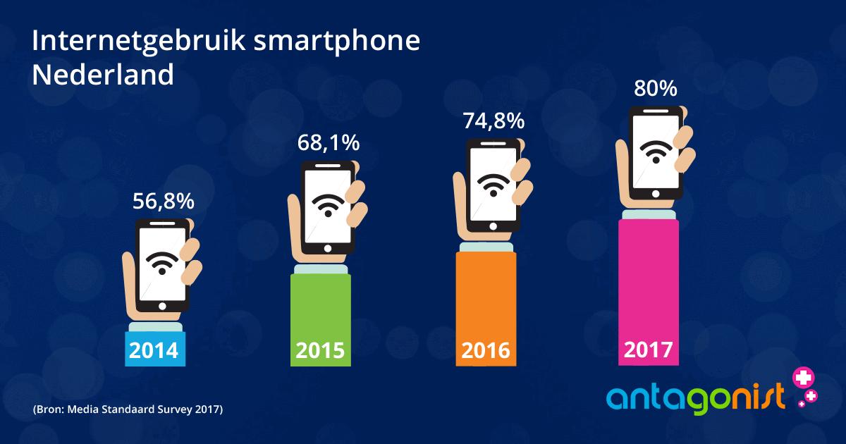 De mobile-first index speelt in op het toegenomen mobiele internetgebruik.