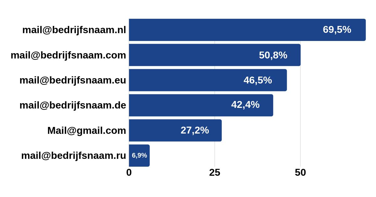 Een professioneel e-mailadres levert ook voordeel op voor privégebruik.