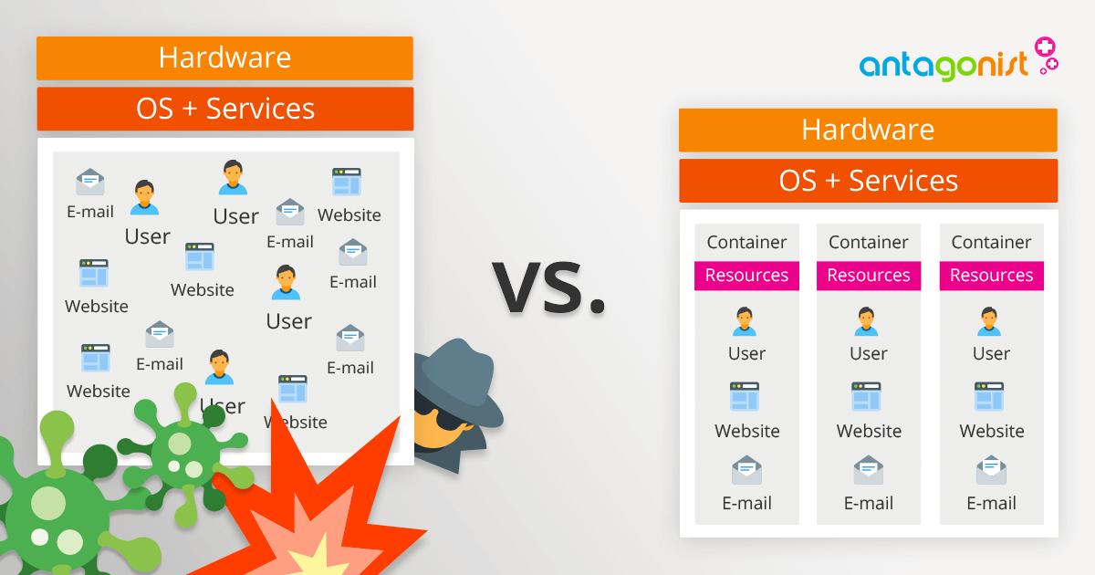 Het verschil tussen traditionele shared webhosting en containerisatie.