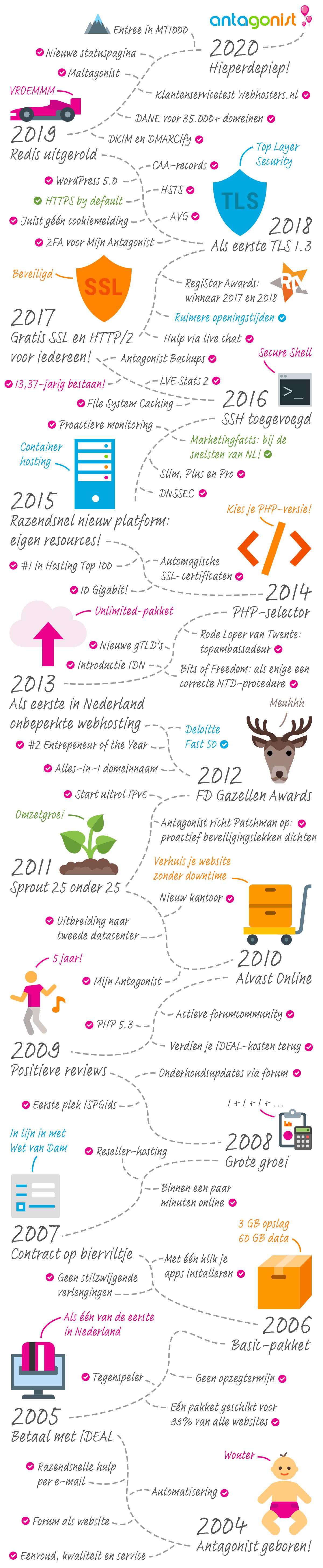 Infographic: Antagonist 15 jaar vooruitgang.