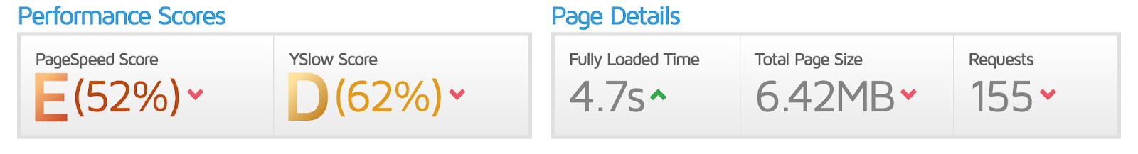 GTmetrix-score van voor de optimalisaties.