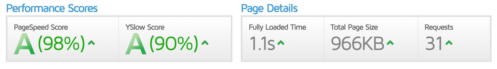 GTmetrix-score van na de optimalisaties.