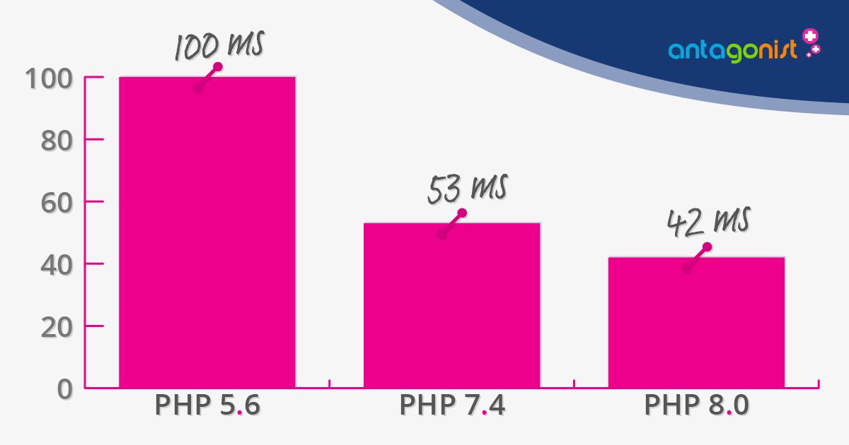 Snellere laadtijden voor WordPress onder PHP 8.